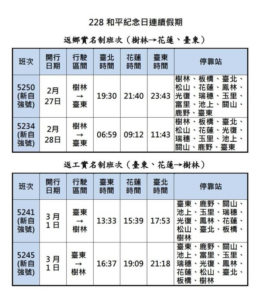 東線4班實名制列車時刻表。(台鐵局提供)