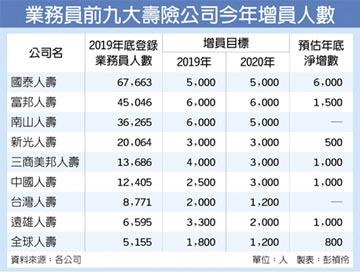 壽險大增員 今年募3萬新血