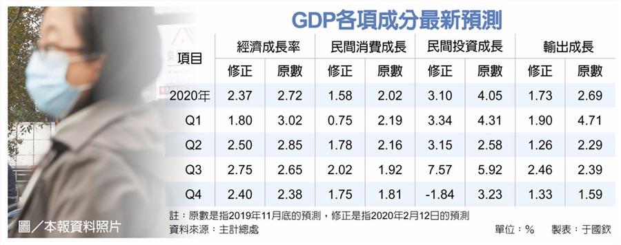 GDP各項成分最新預測
