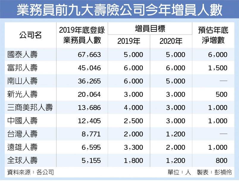 業務員前九大壽險公司今年增員人數