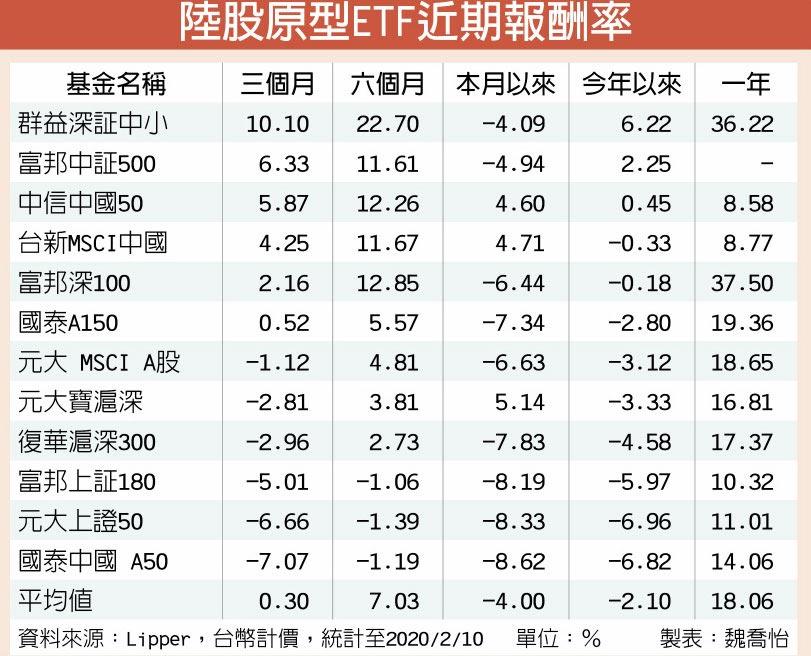 陸股原型ETF近期報酬率
