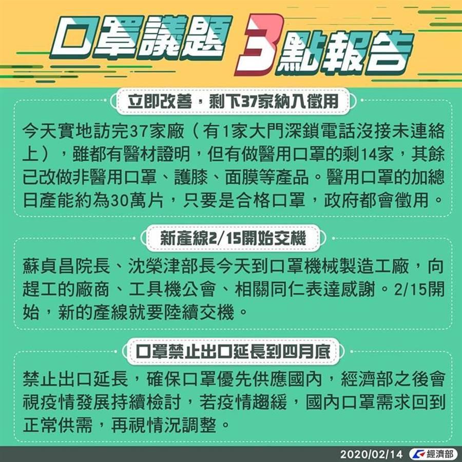 (經濟部14日發文表示,目前剩餘口罩廠已全面徵用。圖/取自經濟部臉書)
