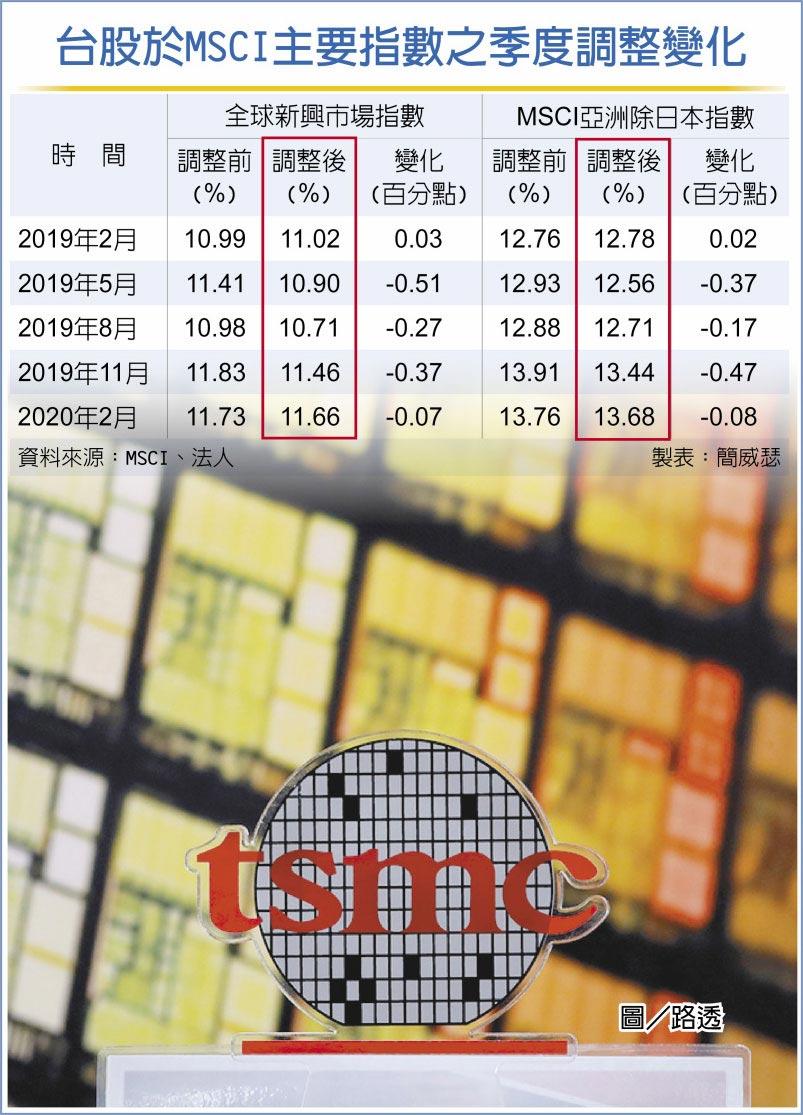 台股於MSCI主要指數之季度調整變化