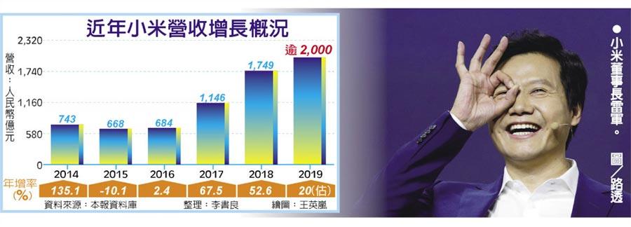 近年小米營收增長概況  ●小米董事長雷軍。圖/路透