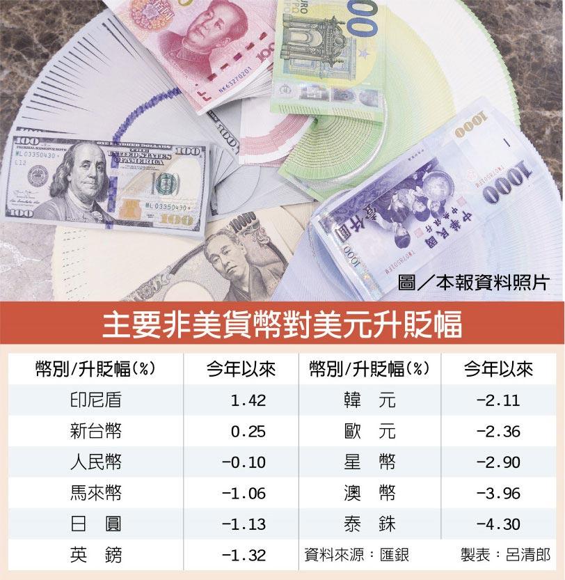 主要非美貨幣對美元升貶幅