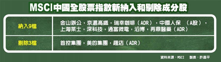 MSCI中國全股票指數新納入和剔除成分股