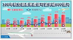 經部:2019年航空器產業產值可望突破900億元