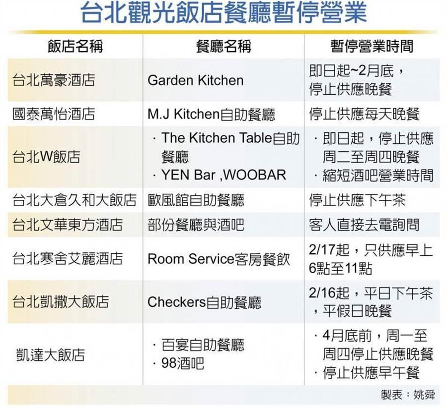 台北觀光飯店餐廳暫停營業表。(圖/姚舜製表)
