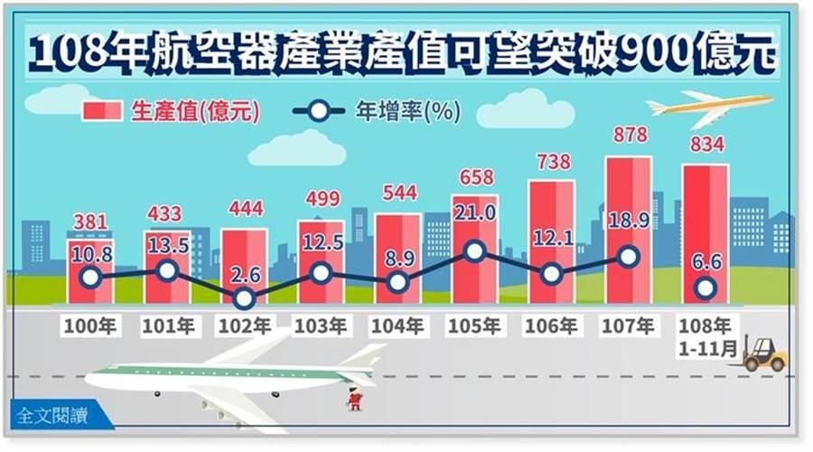 去年航空器產業產值可望突破 900 億元。(圖/取自經濟部網站)
