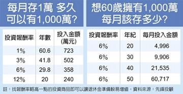 退休理財術-勝率百分百的退休策略