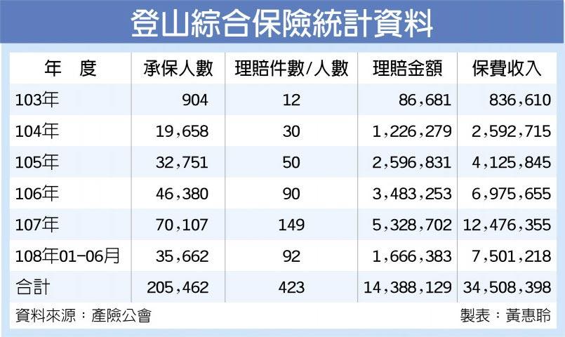 登山綜合保險統計資料