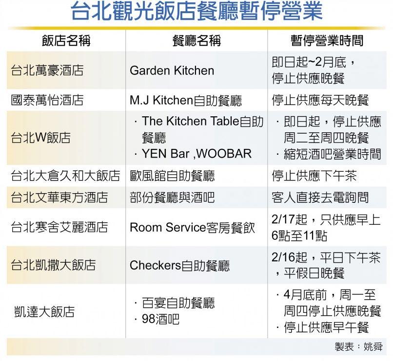 台北觀光飯店餐廳暫停營業