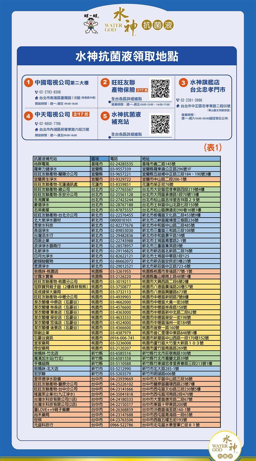 全台水神免費發送地點 (圖/旺旺集團)