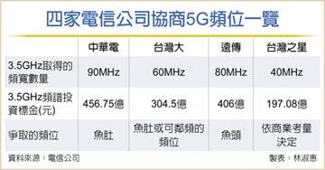 5G頻位魚肚 電信業不相讓