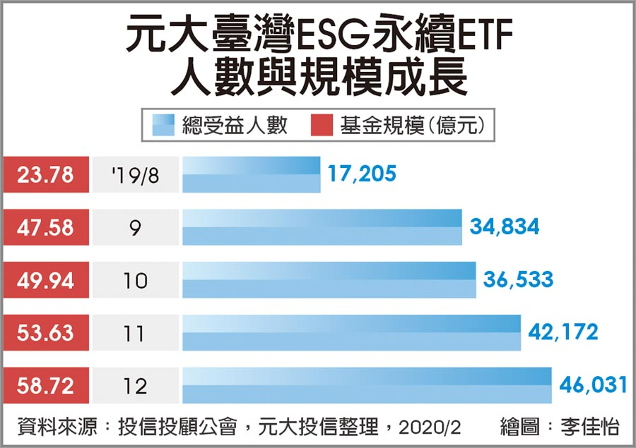 元大臺灣ESG永續ETF人數與規模成長