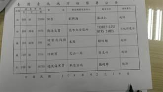 樂團糾紛 名指揮家溫以仁被依誣告罪起訴
