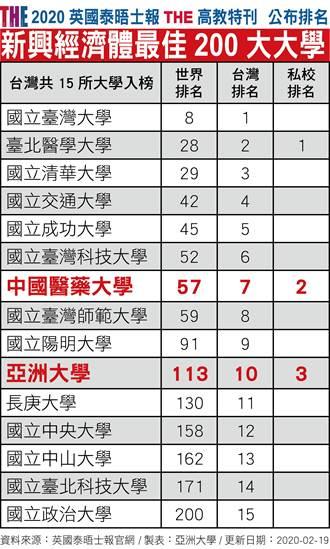 2020新興經濟體大學 中亞聯大雙入榜