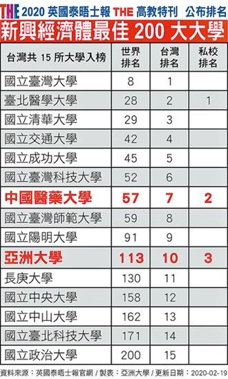 新興經濟體大學排名 中亞聯大入榜