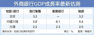 渣打 微降全球經濟成長估值