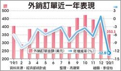 淡季更淡 1月外銷重挫12.8%