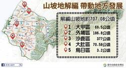 台中山坡地解編 促進區域價值