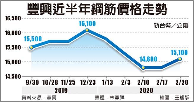 豐興近半年鋼筋價格走勢