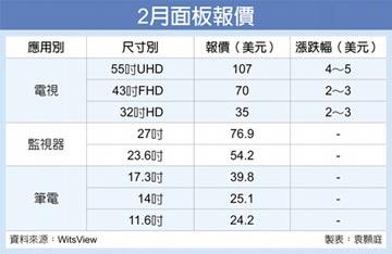 2月電視面板 價格大漲2~5%