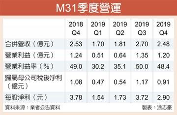 M31去年每股賺9.9元 擬配息7.5元