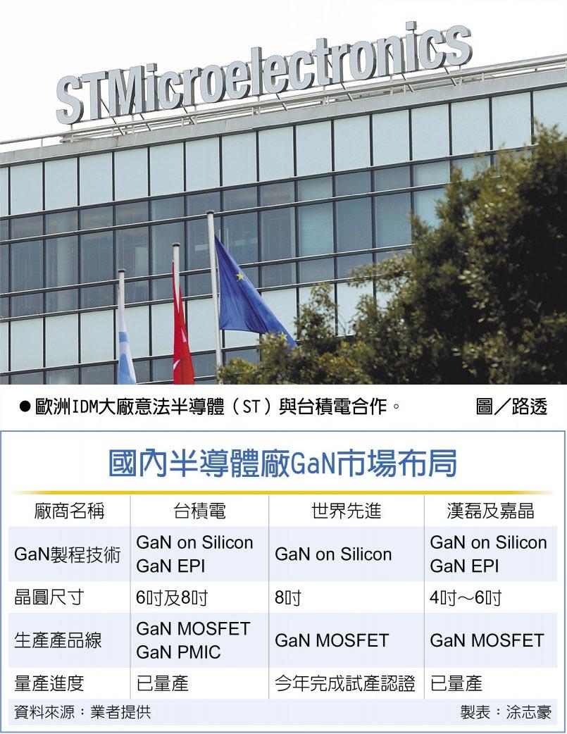 國內半導體廠GaN市場布局歐洲IDM大廠意法半導體(ST)與台積電合作。圖/路透