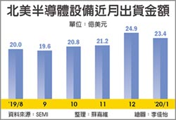 SEMI:半導體設備市場今年復甦