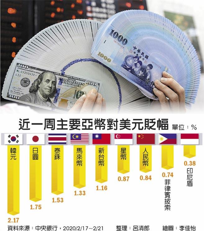 近一周主要亞幣對美元貶幅