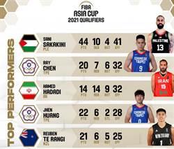 亞洲盃》首輪最佳陣容 中華隊包辦兩席