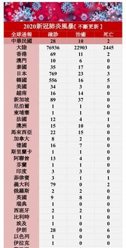 2020新冠風暴》全球疫情不斷更新/大陸確診突破7萬7千例 南韓累計556例確診