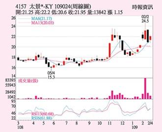 太景-KY 股價突破均線
