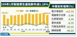 肺炎衝擊漸發酵 2月製造業產值估掉近3%