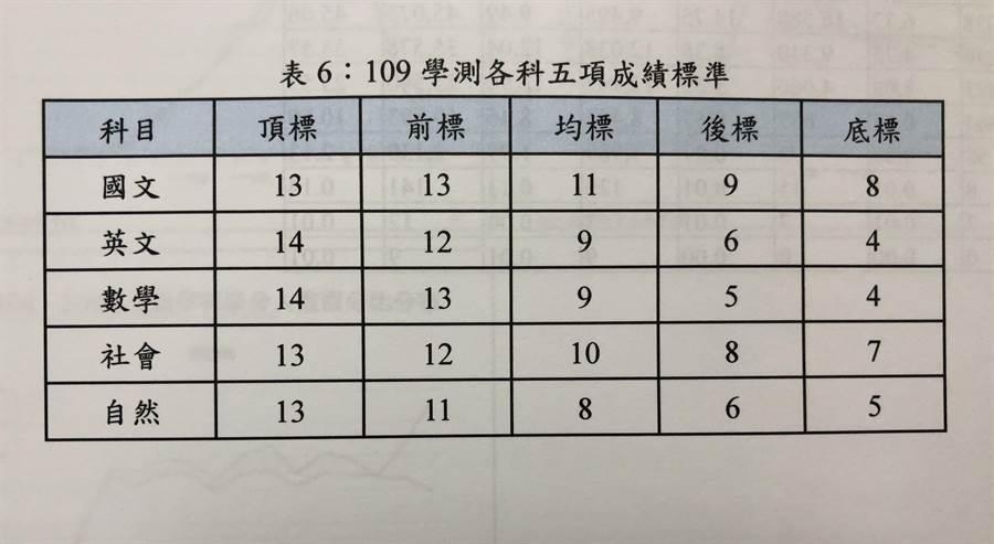 109年學測成績於24日公布,大考中心於記者會眾公布學測5標的相關統計資料。(王雅芬攝)