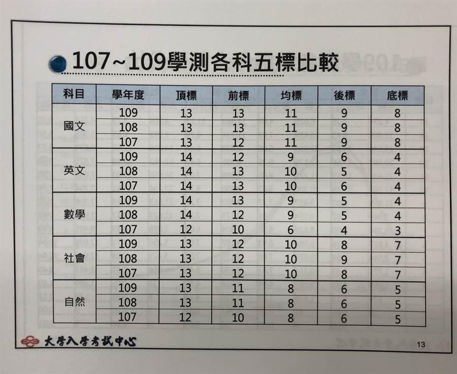 近5年學測5標的相關統計資料。(王雅芬攝)