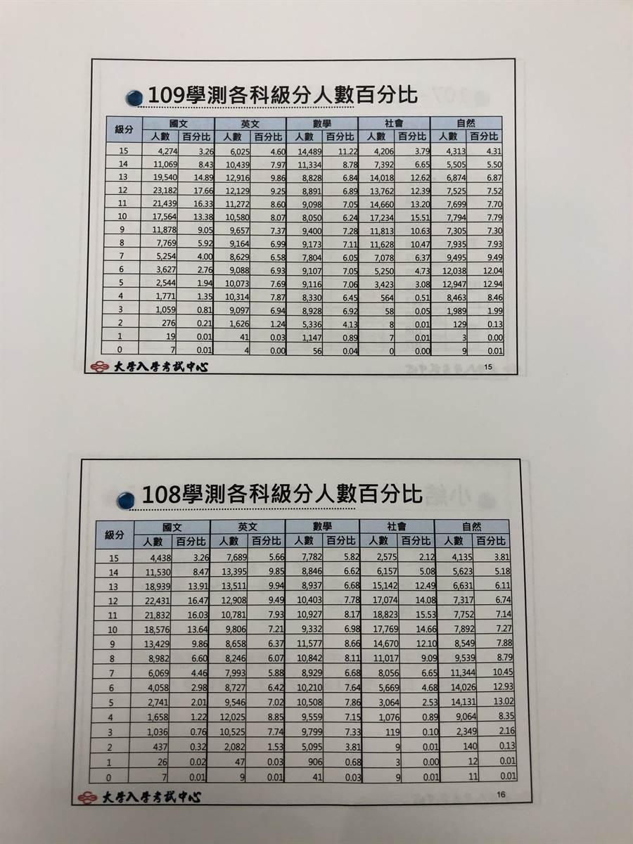 109學測5標累計人數相關統計資料。(王雅芬攝)
