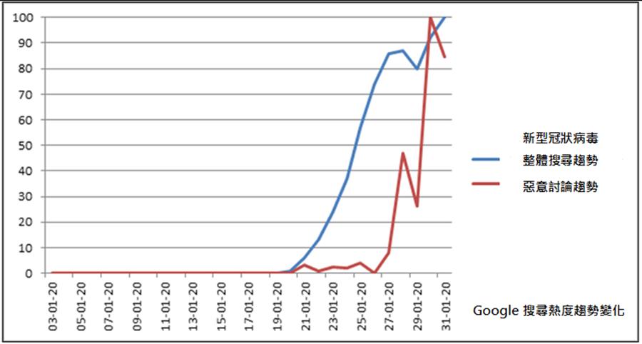 由Google搜尋趨勢比較圖可見,近期對新型冠狀病毒的搜尋度極高,相關惡意討論也大幅提升。(Check Point提供/黃慧雯台北傳真)
