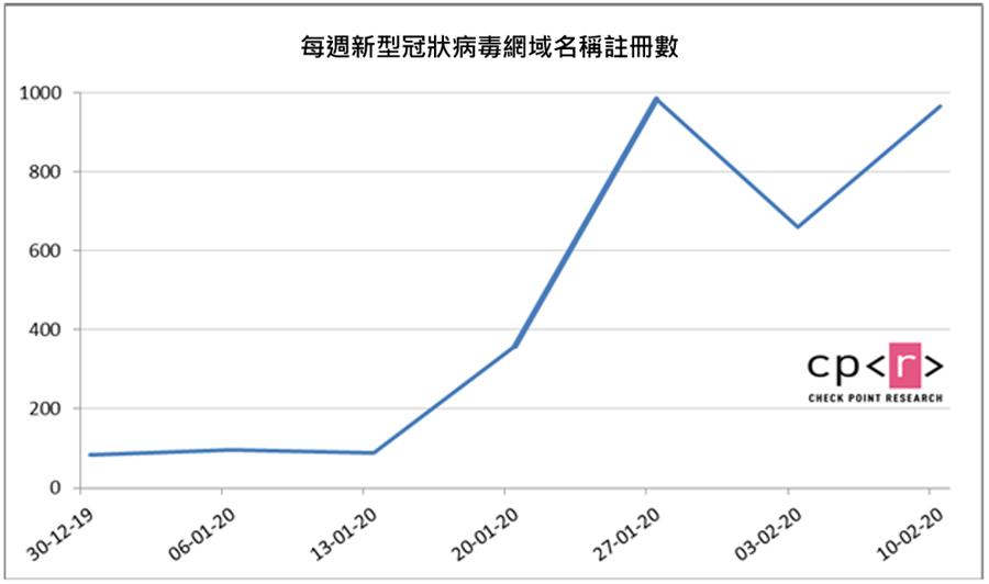 去年(2019)底至今年2月中每週新型冠狀病毒網域名稱註冊數量。(Check Point提供/黃慧雯台北傳真)