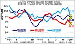 台經院營業氣候測驗點 產業景氣 1月跳水2月恐更差
