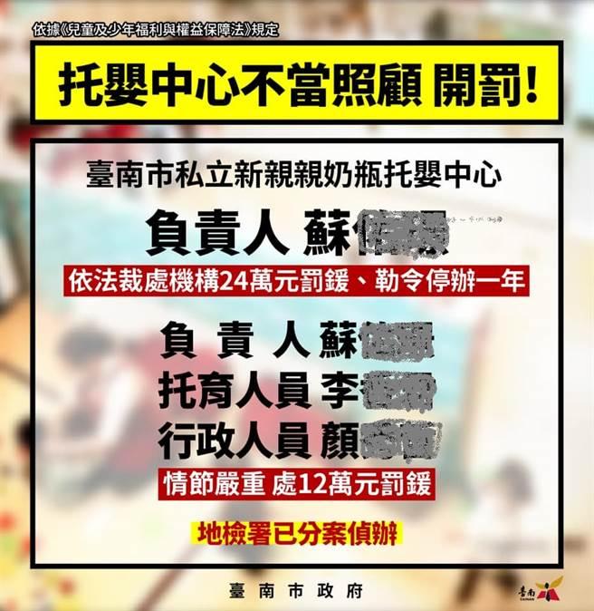 台南市長黃偉哲針對針對親親奶瓶托嬰中心被控虐童案,更透過自己臉書,公布遭開罰的蘇姓負責人、李姓托育人員及顏姓行政人員等3人姓名。(翻攝黃偉哲臉書)