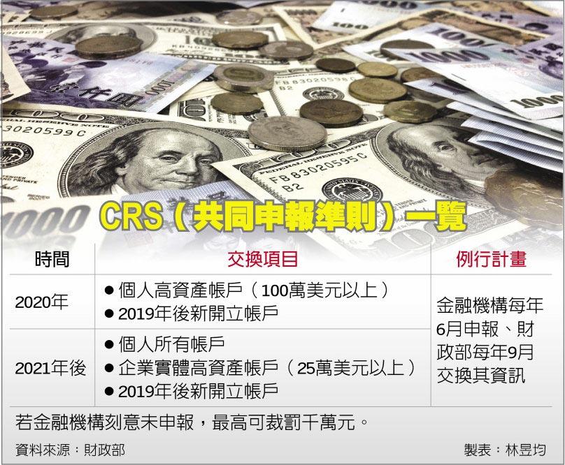 CRS(共同申報準則)一覽
