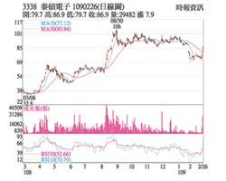 熱門股-泰碩 5G概念股漲停收市