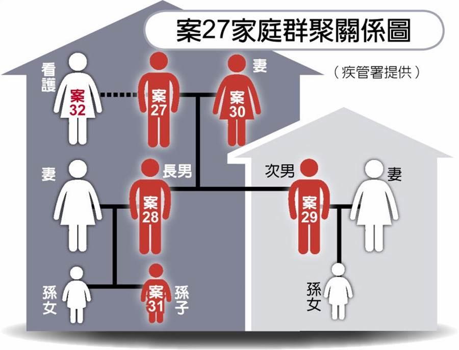案27家庭群聚關係圖。