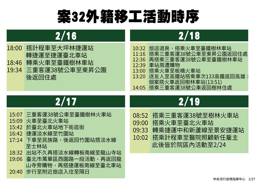 案32外籍移工活動時序。(圖/指揮中心)