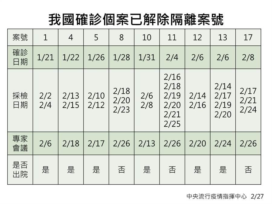 指揮官陳時中指出,解除隔離個案有9例,其中有1例死亡,在醫院治療中的還有23人。(疾管署提供)
