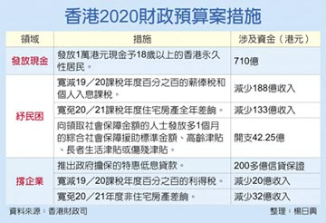 香港永久居民 滿18歲可領1萬港元