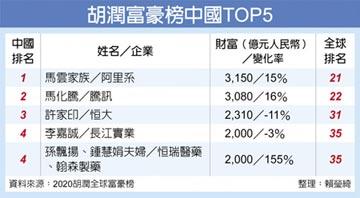 胡潤富豪榜 馬雲3,150億人民幣 登頂中國首富