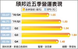 頎邦去年EPS 6.28元 優於預期